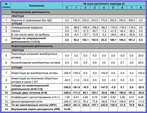 расчетная таблица движения денежных средств по проекту