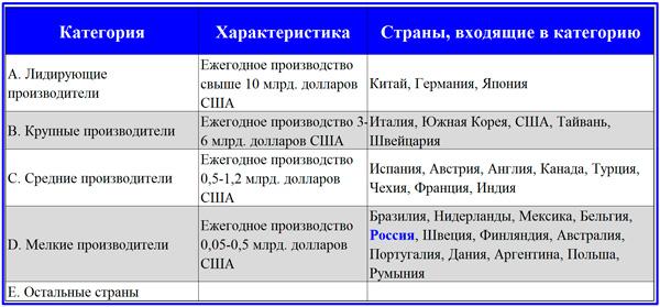 распределение стран по категориям производителей