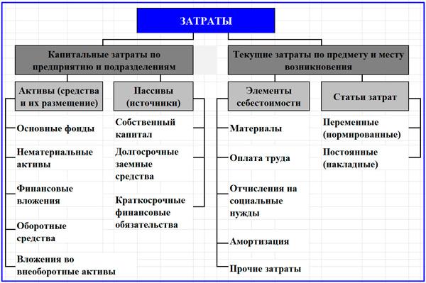 разделение затрат предприятия на капитальные и текущие