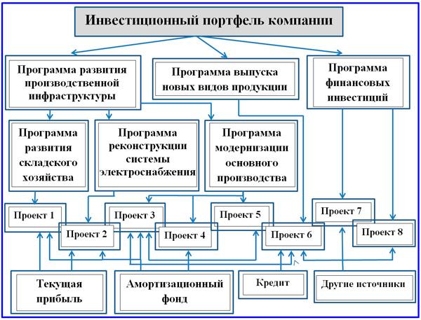 схема инвестиционного  портфеля