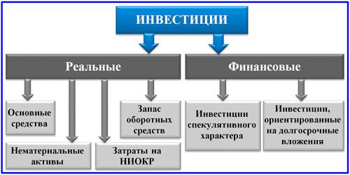 схема классификации инвестиций