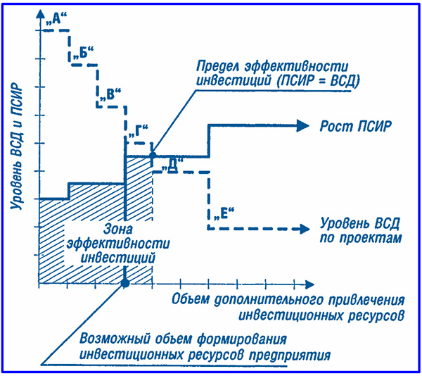 схема метода формирования инвестиционной программы