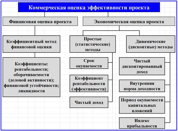 схема применяемых методов для коммерческой оценки ИП