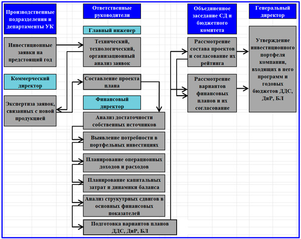 схема процедур планирования инвестиций