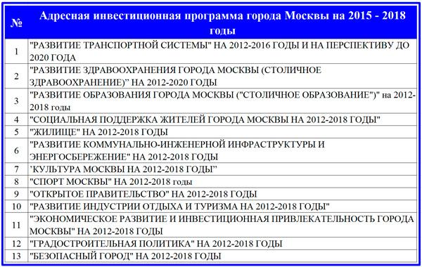 состав программы Правительства Москвы