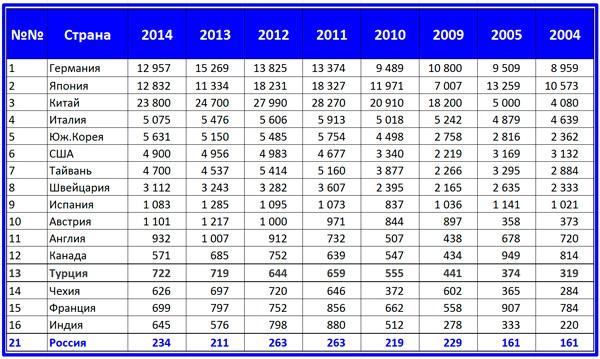 страны-производители станкостроительной продукции