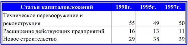 структура капиталовложений в РФ