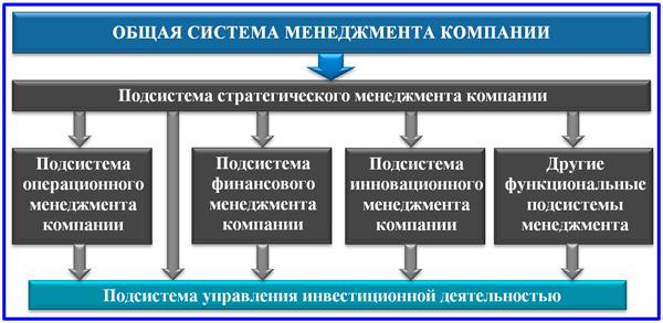 структура общей системы  менеджмента компании
