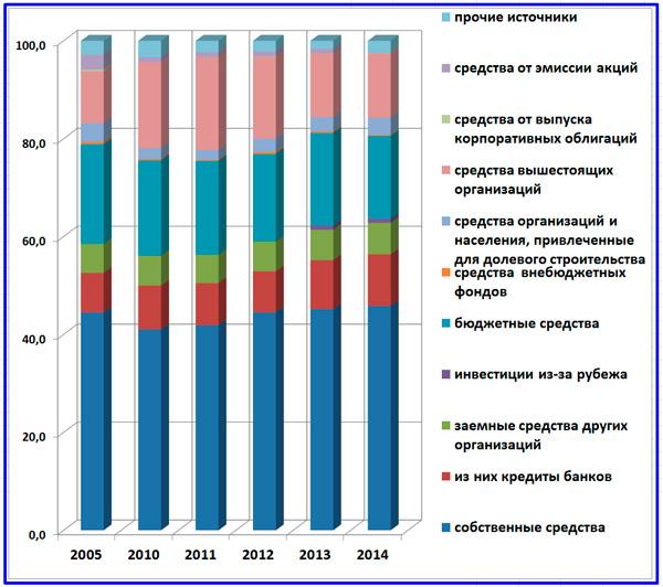 структура вложений в основной капитал РФ