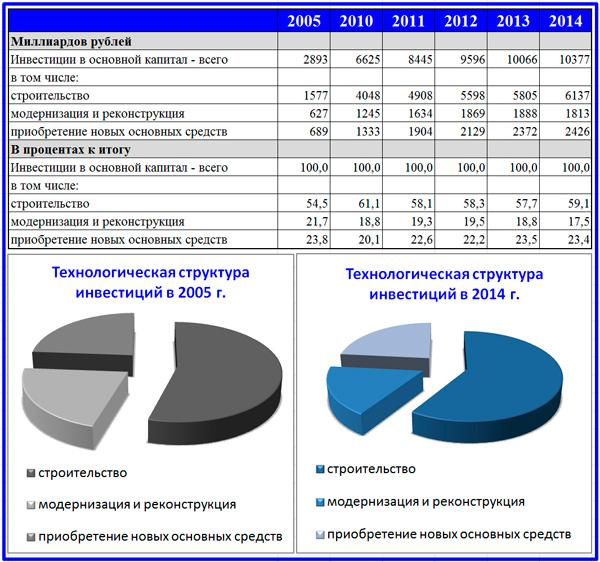 динамика технологической структуры вложений в основной капитал 2005-2014 гг