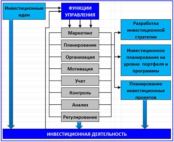 связь стратегического планирования и управленческих функций