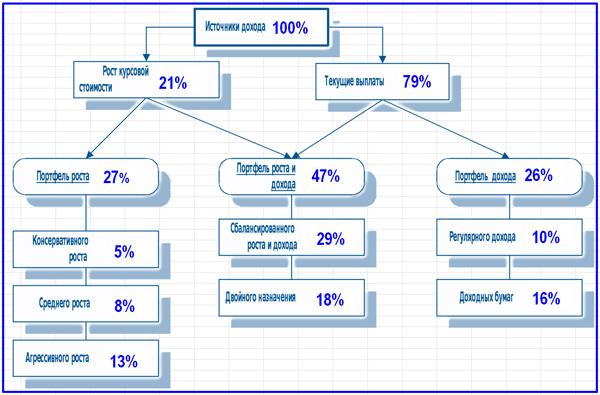 варианты приращения доходов для различных типов портфелей