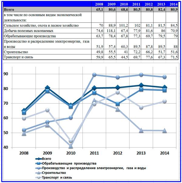 ввод в действие основных фондов на 1 рубль инвестиций