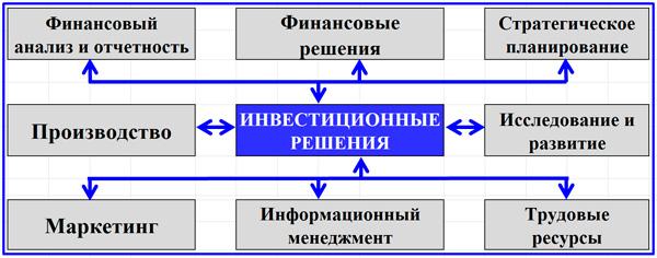 взаимосвязи инвестиционных решений