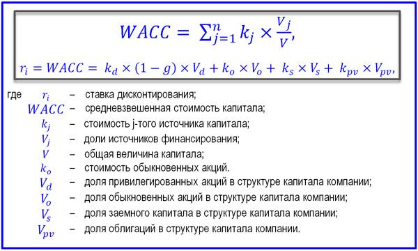 WACC для расчета нормы дисконта