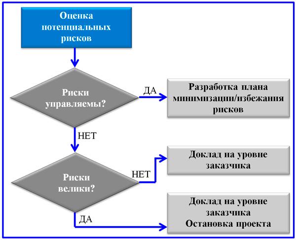 блок-схема принятия решения