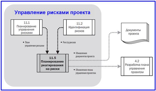 диаграмма потоков данных планирования