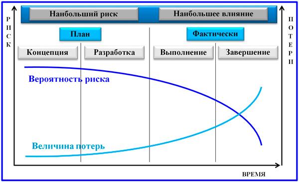 динамика вероятности риска и величины потерь