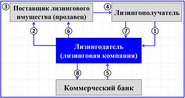 этапы лизинговых операций