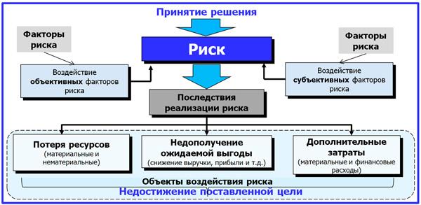 факторная модель воздействия на риск