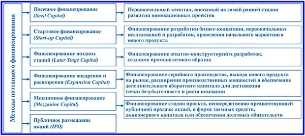 финансирование инновационного проекта