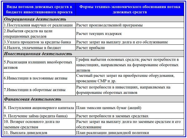 форма инвестиционного бюджета проекта