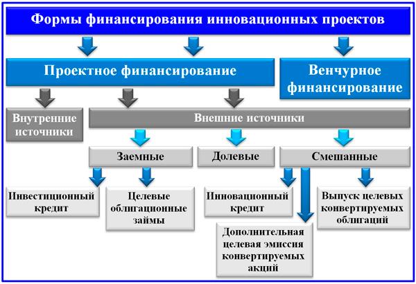 формы финансирования проектов