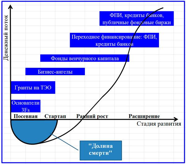 формы источников финансирования на разных стадиях проекта