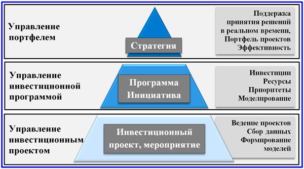 иерархия инвестиционного управления
