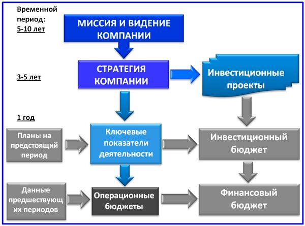 интеграция инвестиционного бюджета в бюджетную систему компании