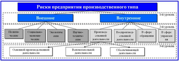 классификационная схема рисков
