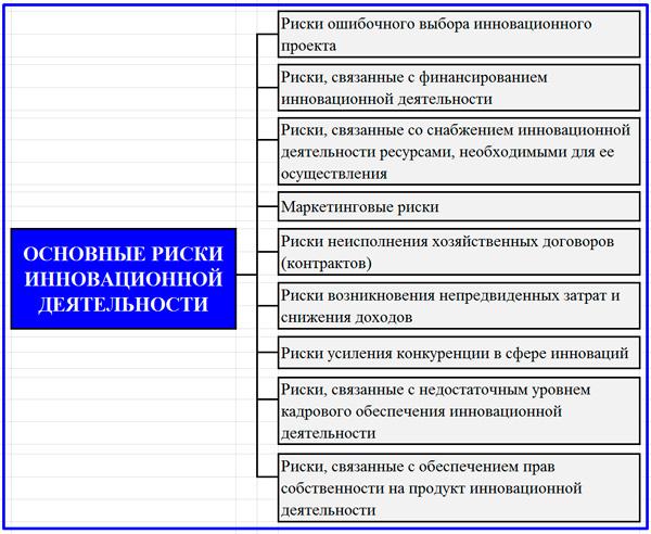 классификация инновационных рисков предприятия