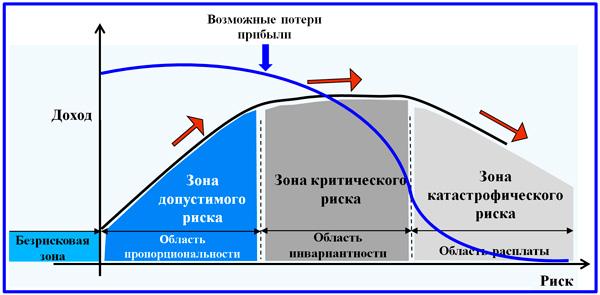 модель видов рисков