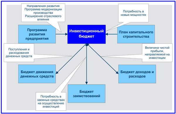 модель взаимосвязи инвестиционного бюджета