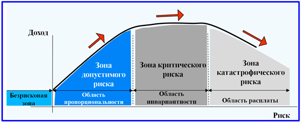 модель зонирования риска