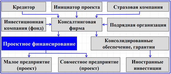 организация проектного финансирования