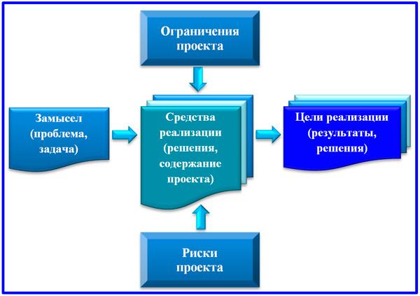 основные компоненты проекта
