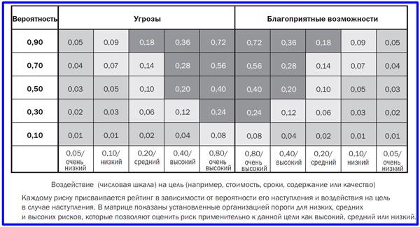 пример матрицы вероятности