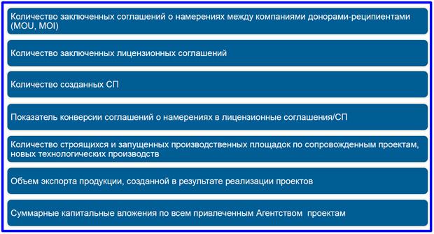 проект ключевых показателей эффективности АТР