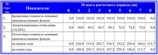 расчет суммы амортизации и остаточной стоимости ОС