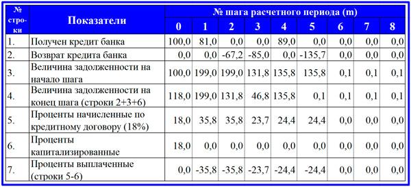 расчет выплат по погашению кредита банка