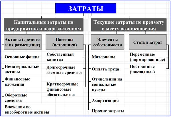 разделение затрат на капитальные и текущие