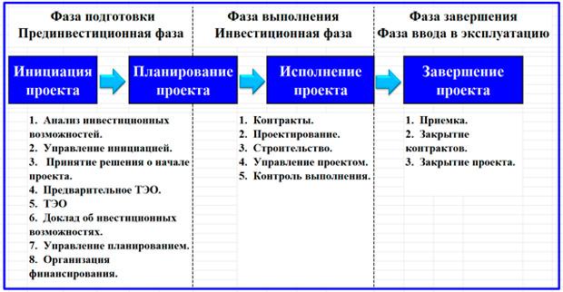 реализация основных этапов ИП
