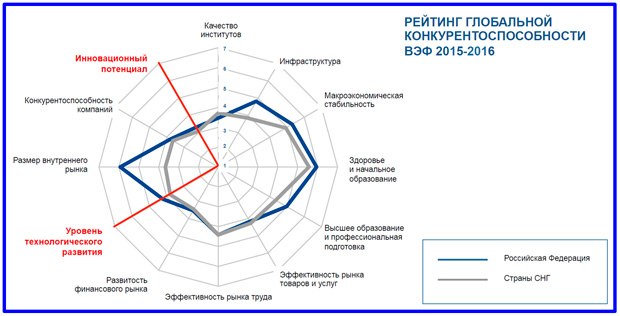 рейтинг глобальной конкурентоспособности