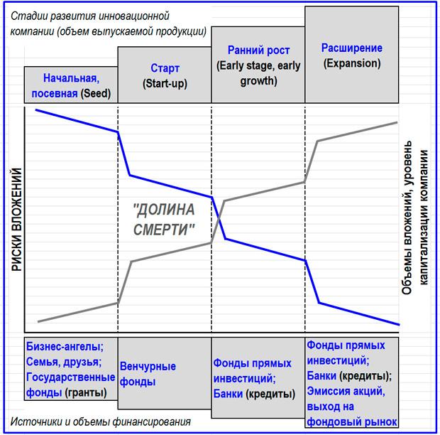 риски инвестиций в инновационные проекты