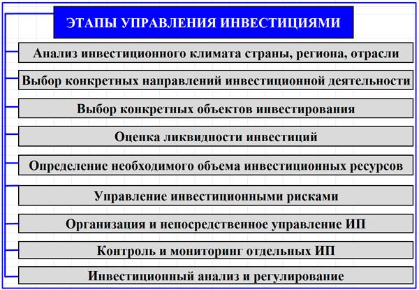 схема этапов управления инвестициями