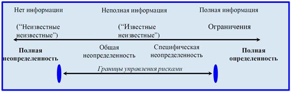 схема границ управления рисками
