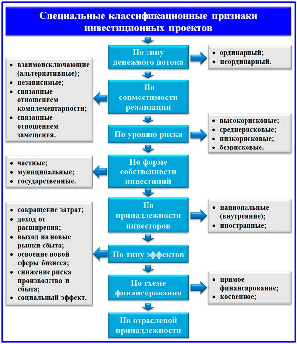 схема классификации видов ИП
