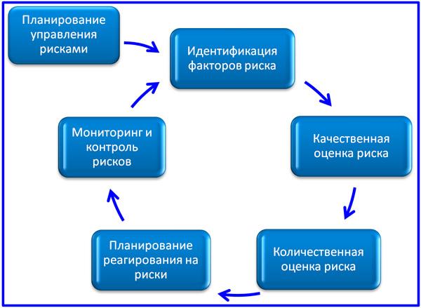схема процессов управления проектными рисками