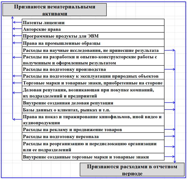 схема разделения издержек